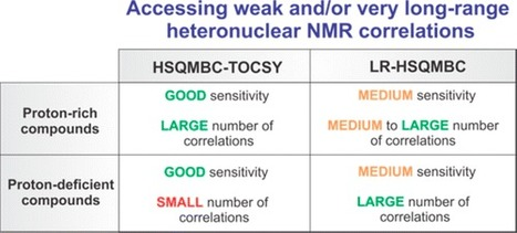 Selecting the Most Appropriate NMR Experiment to Access Weak and/or Very Long-Range Heteronuclear Correlations | Natural Products Chemistry Breaking News | Scoop.it