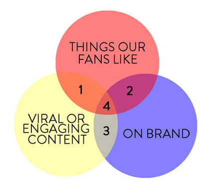 One simple diagram for getting your brand's social content right | IMC | Scoop.it