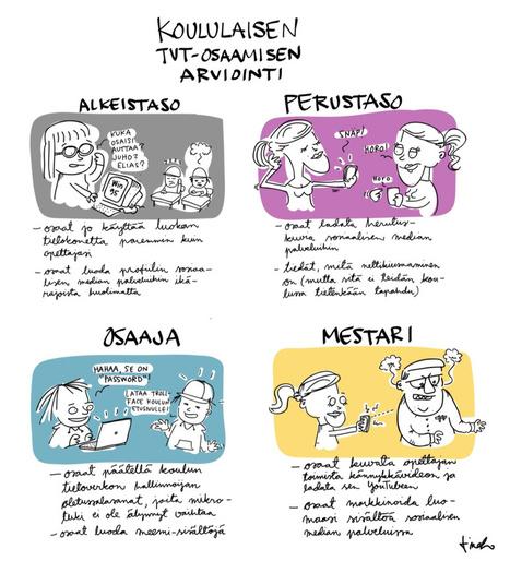 Koululaisen tvt-osaamisen arviointi | TVT | Scoop.it