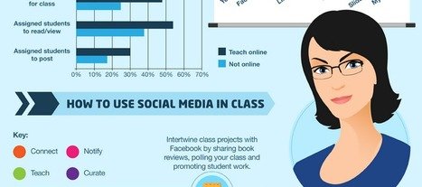 A Teacher's Guide to Social Media (Infographic) | Understanding Physics | Scoop.it