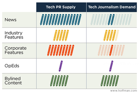 Tech PR - The Hoffman Agency   Comms Savvy   Scoop.it