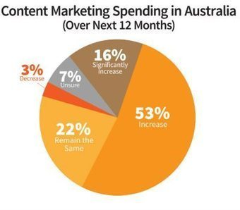 Australian Marketers Raise the Stakes for Content Strategy and Creation: Research   Australian Tourism Issues & Trends   Scoop.it