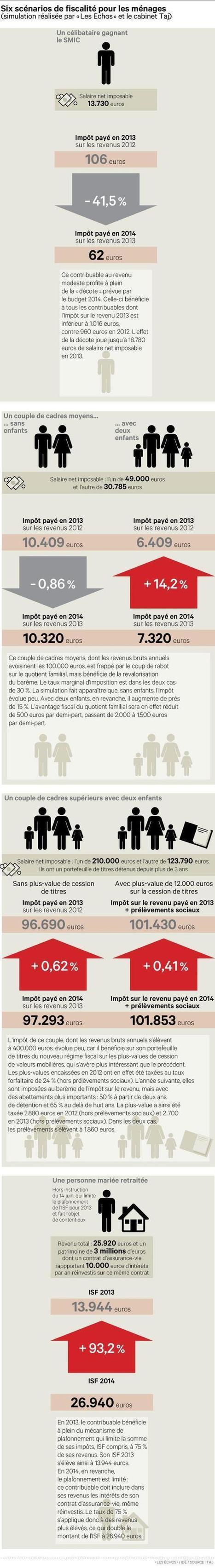 Impôts: il n'y aura pas de pause fiscale pour les ménages en 2014 | La fiscalité en France | Scoop.it