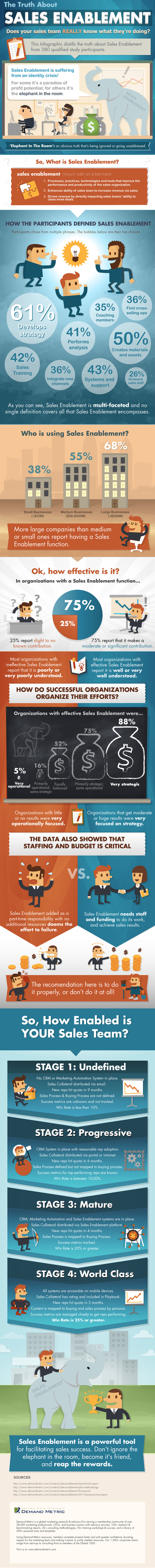 The Truth About Sales Enablement Infographic | Skura Coporation Blogs | Scoop.it