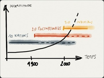 Le management de l'incertain ou la mort | Fonctionnement du cerveau & états de conscience avancés | Scoop.it