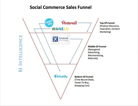 How Social Commerce Is Winning By Going After The Entire Shopping Experience, From Browsing To Sale | Social Selling Strategies | Scoop.it