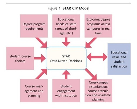 STAR: Using Technology to Enhance the Academic Journey (EDUCAUSE Review) | EDUCAUSE.edu | 21st Century Teaching and Learning Resources | Scoop.it