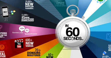 The Internet Every 60 Seconds   New Digital Media   Scoop.it
