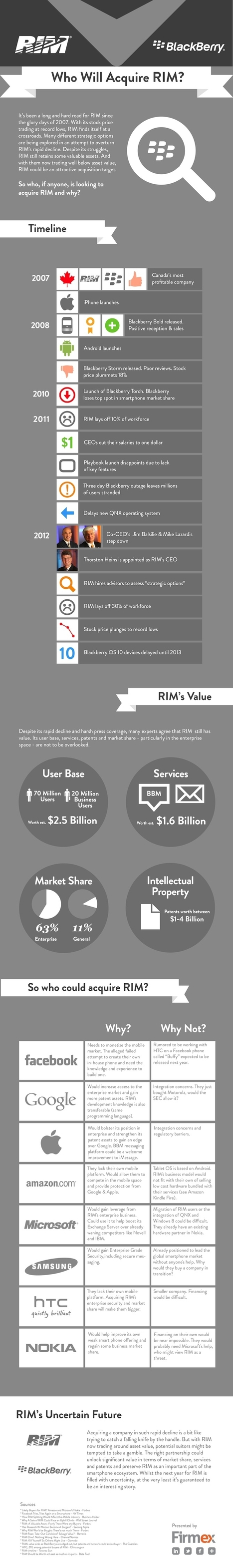 INFOGRAPHIC: Who Will Acquire RIM? | CloudTweaks.com | Cloud Central | Scoop.it