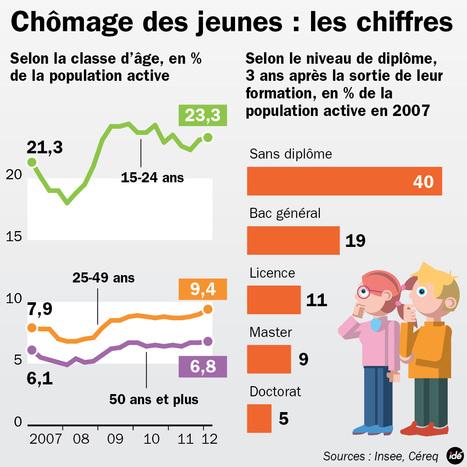 INFOGRAPHIE - Les chiffres du chômage des jeunes en France  - france - DirectMatin.fr | chomage des jeunes | Scoop.it