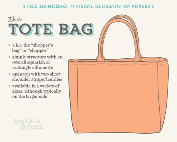 (EN) - The Handbag: A Visual Glossary of Purses | Jennifer Song | Glossarissimo! | Scoop.it