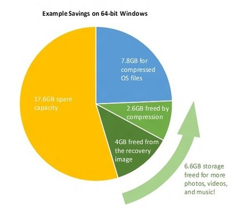 How Windows 10 achieves its compact footprint | SEO strategy | Scoop.it