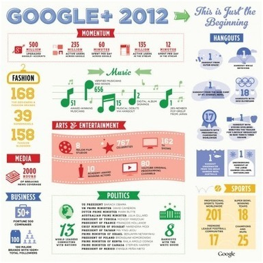 Webmarketing : Google + Indispensable... Facebook qui lasse ! | SEM Marketing | Scoop.it