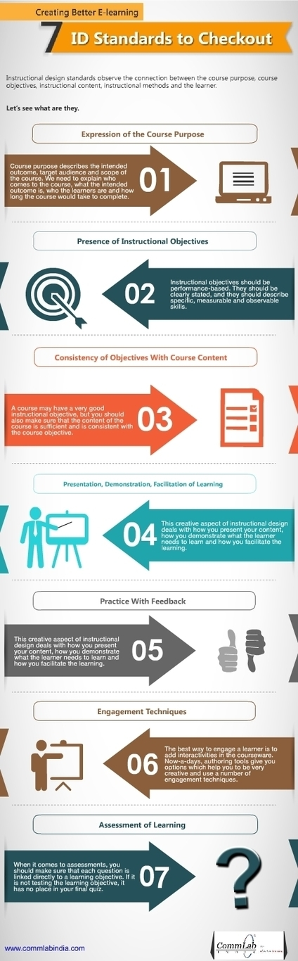 Creating Better E-learning: 7 ID Standards to Checkout – An Infographic | Aprendiendo a Distancia | Scoop.it