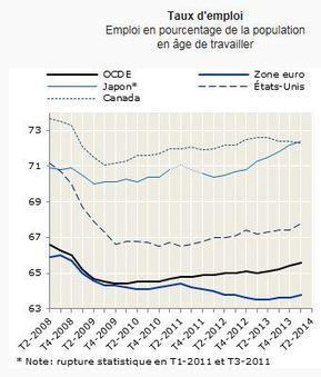 Taux d'emploi de l'OCDE à 65,6% au premier trimestre 2014 - Cercle des Epargnants | Economie | Scoop.it
