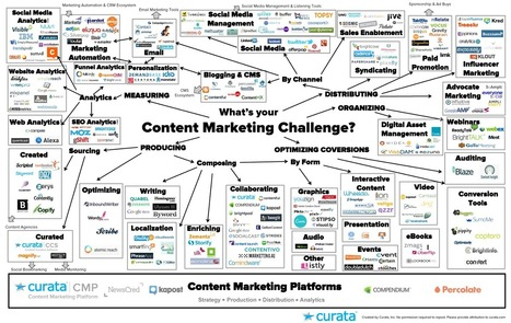 Content Marketing Tools: The Ultimate List | Content Marketing Forum | Digital Brand Marketing | Scoop.it