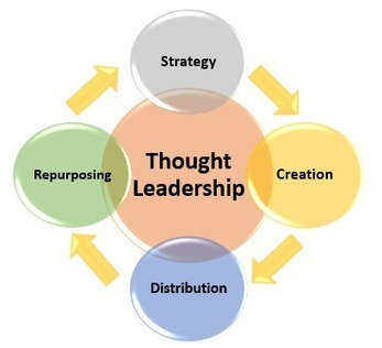 How to Use B2B Content Marketing to Become Thought Leaders | Social Media e Innovación Tecnológica | Scoop.it