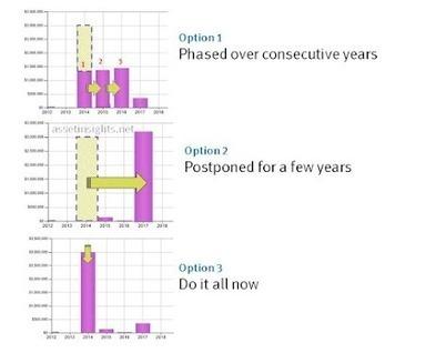 A Reserve Study must be Flexible | Maintenance Optimization & Capital Planning Strategies | Scoop.it