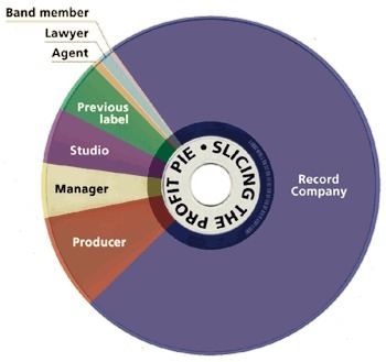 Music 3.0 - The Blog Behind The Book: Slicing The Profit Pie | Kill The Record Industry | Scoop.it