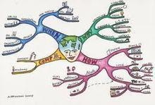 La carte mentale à l'épreuve de l'oral | Art of Hosting | Scoop.it