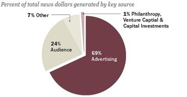 The Revenue Picture for American Journalism and How It Is Changing   Social Media Trends and Analytics   Scoop.it