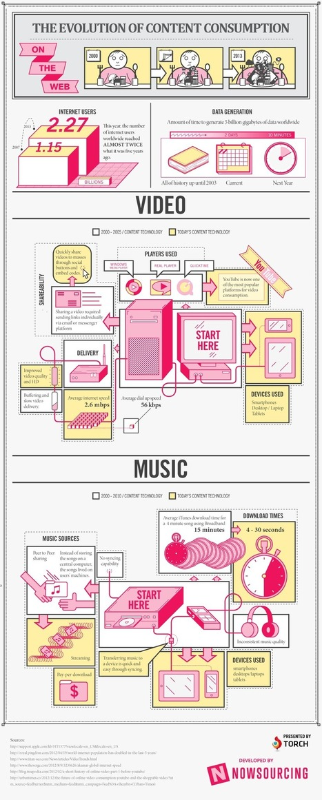 The Evolution of Content Consumption [Infographic]   Social Media and Web Infographics hh   Scoop.it