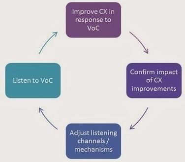 CX Journey™: Customer Experience Optimization is a Round Trip | Satisfaction Client - Expérience Client - Fidélisation | Scoop.it