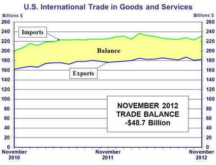 US International Trade Data - Foreign Trade - US Census Bureau | Global Logistics | Scoop.it
