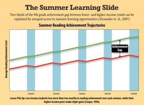 How to fight summer learning slide with audiobooks (infographic) | AdLit | Scoop.it