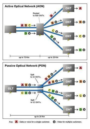 BT trials passive 10Gb XG-PON fibre internet in Cornwall - HEXUS | FTTx | Scoop.it