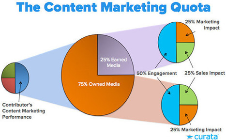 How to Motivate Your Content Marketing Team   MarketingHits   Scoop.it