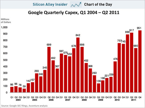 CHART OF THE DAY: Google Is Spending Billions On Data Centers | Today's Transmedia Sports | Scoop.it