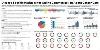 Oncology dominates healthcare conversation on Twitter | Health Care Social Media And Digital Health | Scoop.it