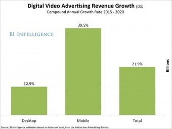 Mobile video advertising is growing three times as fast as spending on desktop video | Information Technology & Social Media News | Scoop.it