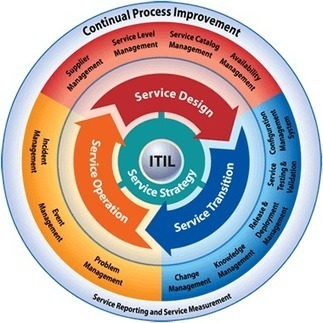 ITIL: Information Technology Infrastructure Library | Tech Revolution 3.0 | Scoop.it