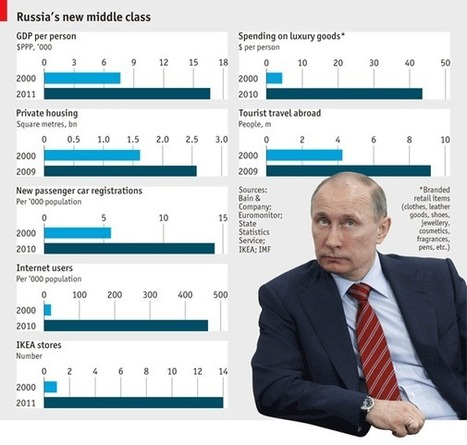 Richer Russians | Comparative Government and Politics | Scoop.it
