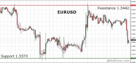 EURUSD flirting with the 1.3400 level in the first half of the European session | HotForex Blog | hotforex news | Scoop.it