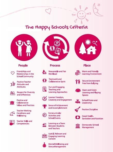 UNESCO Office in Bangkok: Happy Schools Project | Teacher's corner | Scoop.it