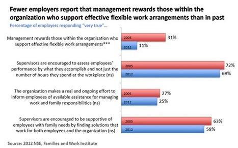 Flexible Work Arrangements: Best Practice or Common Practice?   Unified Comms   Scoop.it