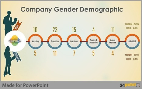 Tips to Depict Gender Statistics in PowerPoint Presentations | PowerPoint Presentation Tools and Resources | Scoop.it