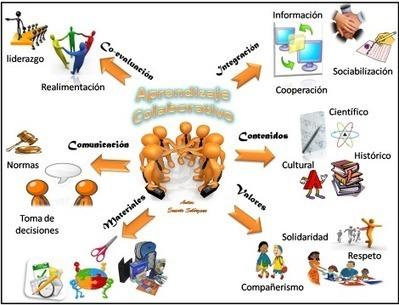 As diferenças entre a aprendizagem cooperativa e colaborativa   Avaliação e Aprendizagem Digital   Scoop.it