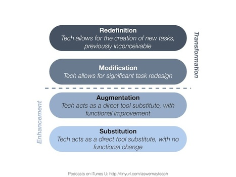 Redefinition: (SAMR) Creating new learning tasks using the iPad (September Blog Post) | Edtech PK-12 | Scoop.it