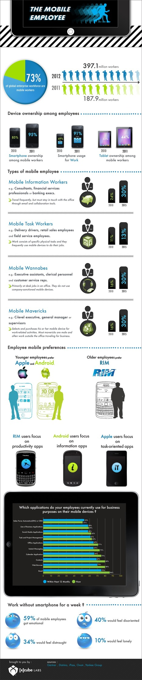 The Mobile Employee : Mobility Adoption Among Enterprise Workforce : Infographics by [x]cube LABS | Runzheimer International | Scoop.it