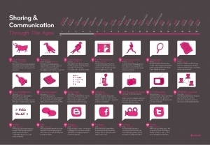 The Evolution of Communication | Social Foraging | Scoop.it
