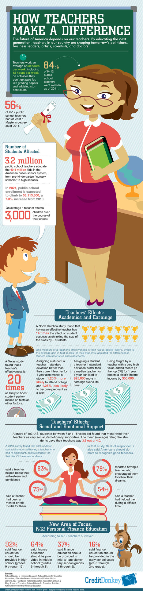 How Teachers Make a Difference [Infographic] | 21st Century Leadership | Scoop.it