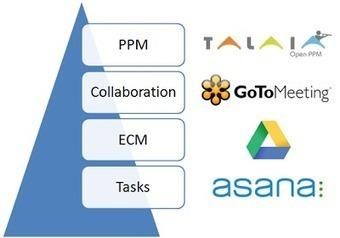 Los Hábitos de un Director de Proyectos Eficaz: Tools for ...   Educacion   Scoop.it