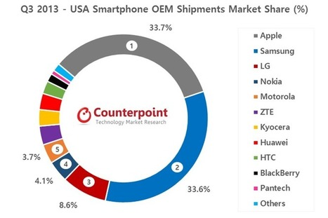 Nokia Becomes The Fourth Largest Smartphone Brand in USA in Q3 2013 - counterpoint research | Mobile app market | Scoop.it