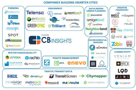 Smart City : les 56 startups qui rendront nos villes intelligentes | Communication digitale | Scoop.it
