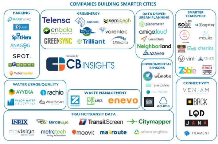 Smart City : les 56 startups qui rendront nos villes intelligentes | Smart Metering & Smart City | Scoop.it