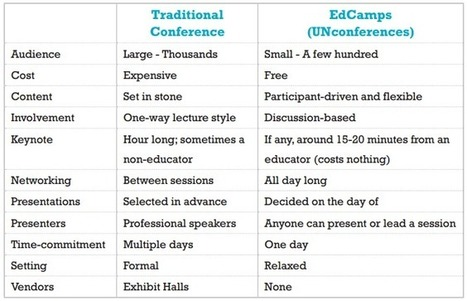EdCamp Oregon | Pacific University College of Education | Pure Edcamp | Scoop.it
